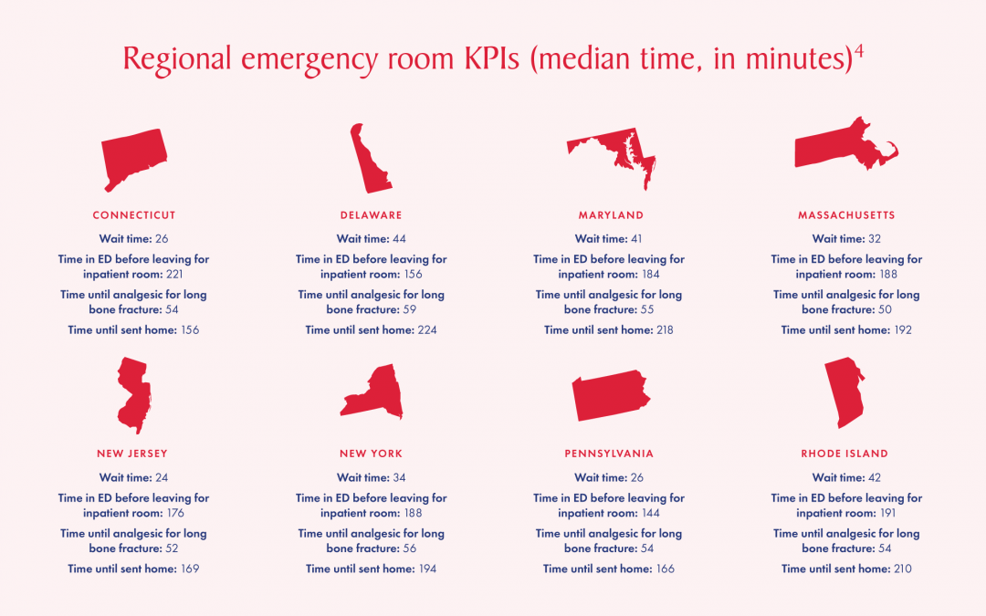 Infographic: Is it hurry up and wait in your ER?